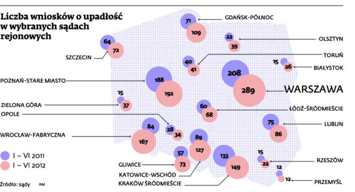 Liczba wniosków o upadłość w wybranych sądach rejonowych
