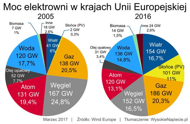 oze moce w UE 2016
