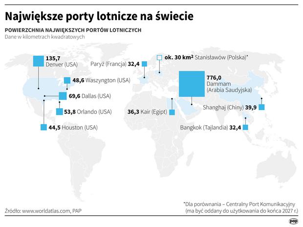 Największe porty lotnicze na świecie