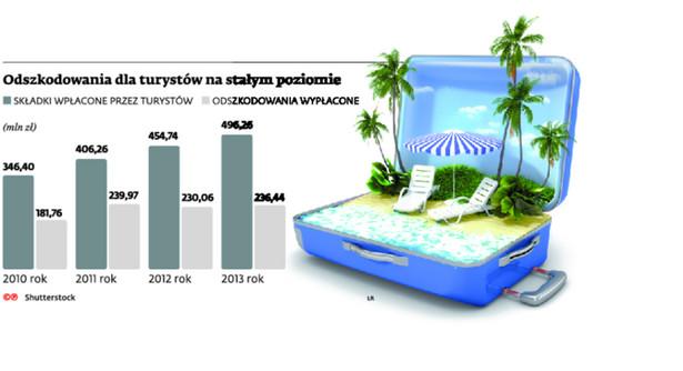 Odszkodowania dla turystów na stałym poziomie