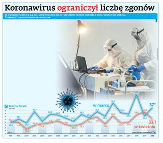 Koronawirus ograniczył liczbę zgonów