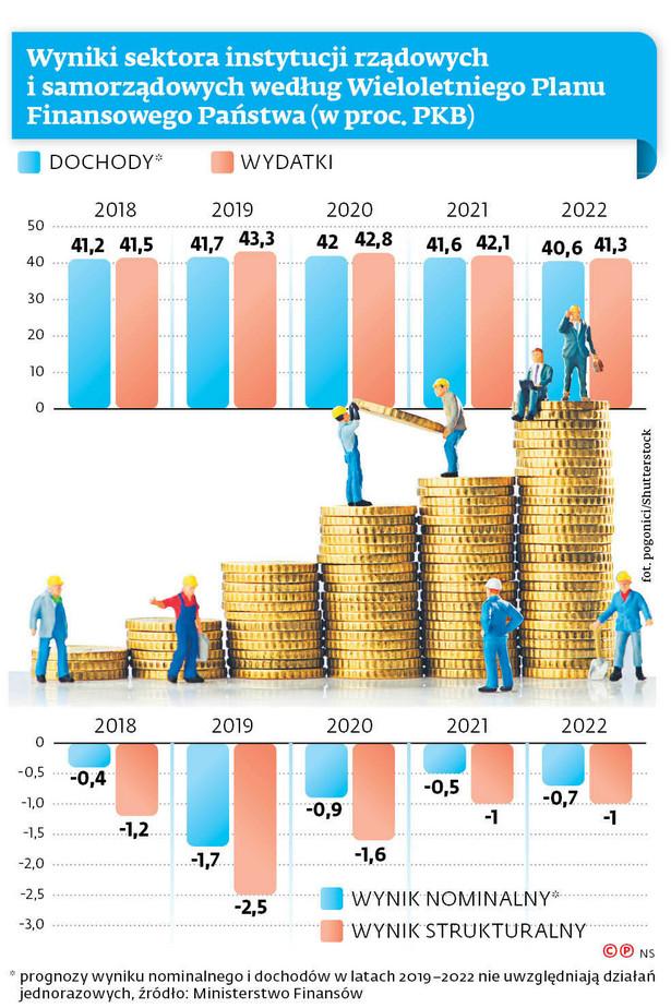 Wyniki sektora instytucji rządowych i samorządowych według Wieloletniego Planu Finansowego Państwa (w proc. PKB)