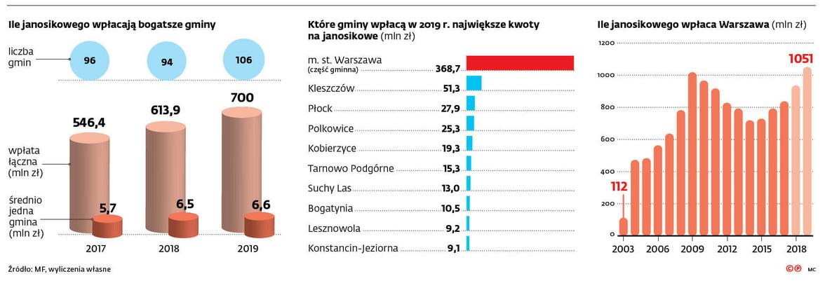Ile janosikowego wpłacają bogatsze gminy