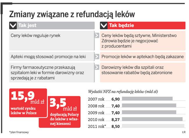 Zmiany związane z refundacją leków