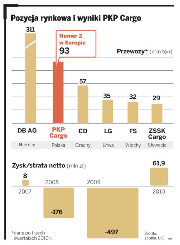 Pozycja rynkowa i wyniki PKP Cargo