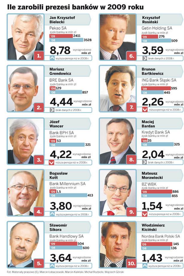 Ile zarobili prezesi banków w 2009 roku