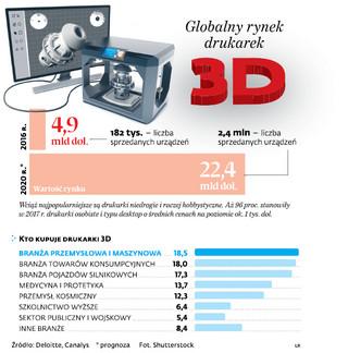 Drukarz 3D trafi na oficjalną listę zawodów w Polsce?
