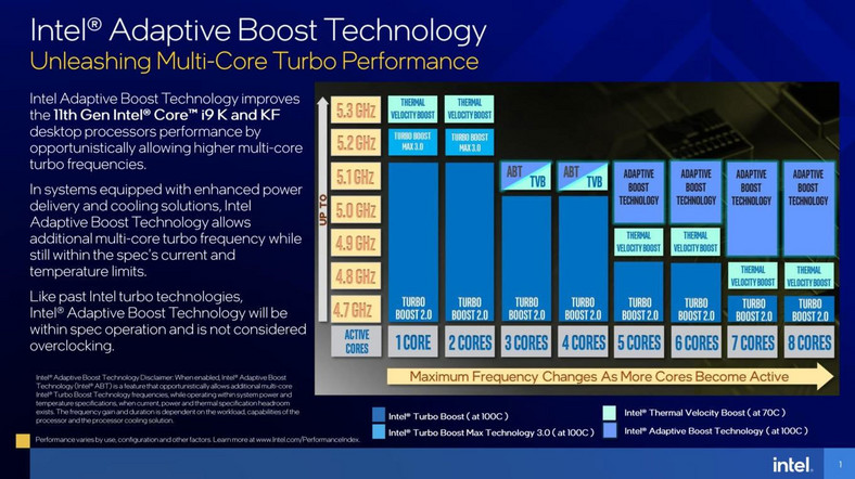 Adaptive Boost w Intel Rocket Lake