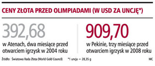 Olimpijskie medale kosztowały 1,2 mln dolarów