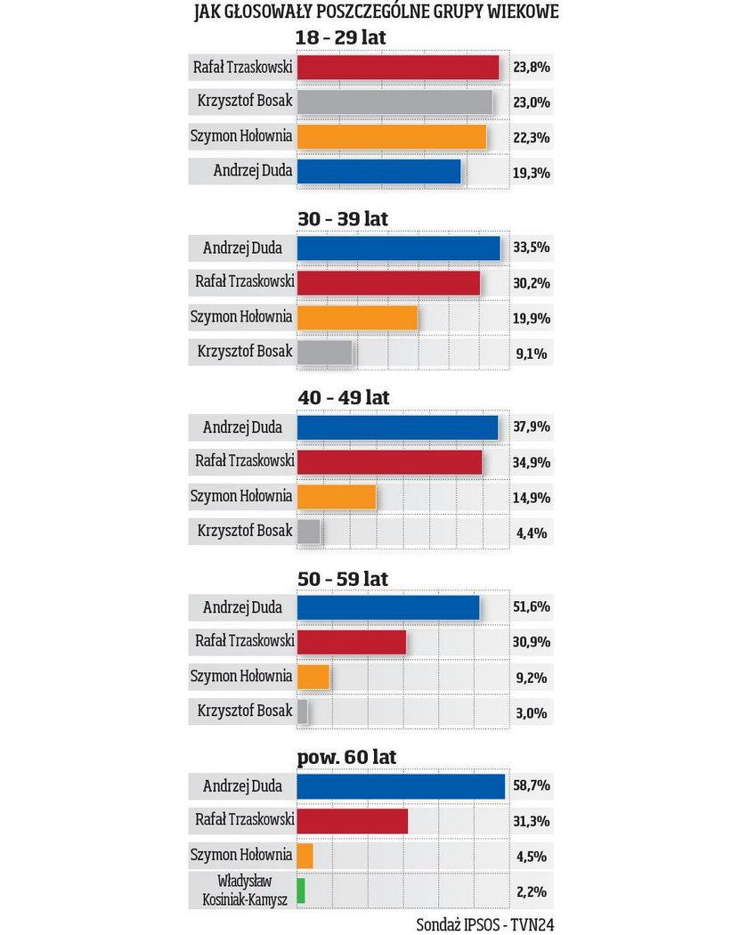 W tej grupie wyborców Duda był dopiero czwarty!