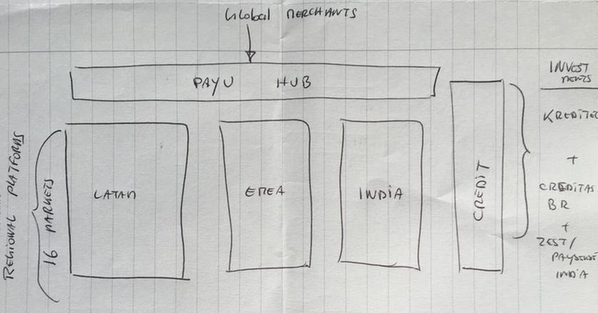 Model biznesowy PayU po inwestycji w Kreditech, rozrysowany przez prezesa Laurent Le Moal