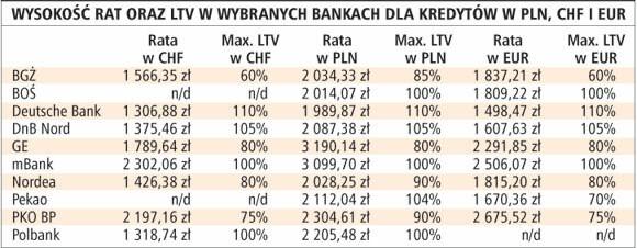 Wysokość rat oraz LTV w wybranych bankach dla kredytów w PLN, CHF i EUR