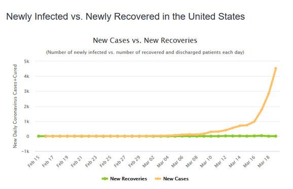Broj zaraženih i broj oporavljenih u SAD