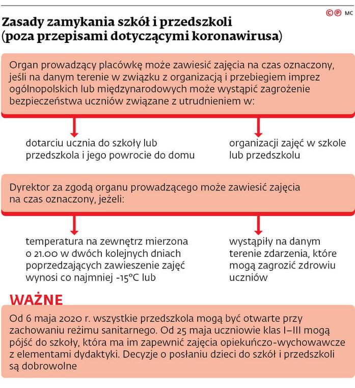 Zasady zamykania szkół i przedszkoli (poza przepisami dotyczącymi koronawirusa)