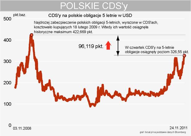 CDS na polskie obligacje w USD