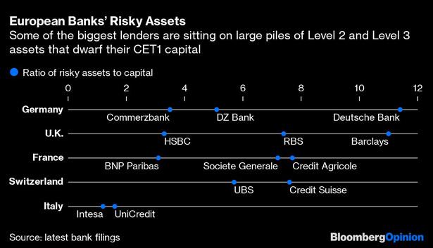 Stosunek ryzykownych aktywów do kapitału podstawowego Tier 1
