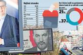 grafika anketa parlamanetarni izbori rejtinzi stranaka foto RAS