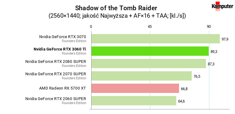 Nvidia GeForce RTX 3060 Ti FE – Shadow of the Tomb Raider WQHD