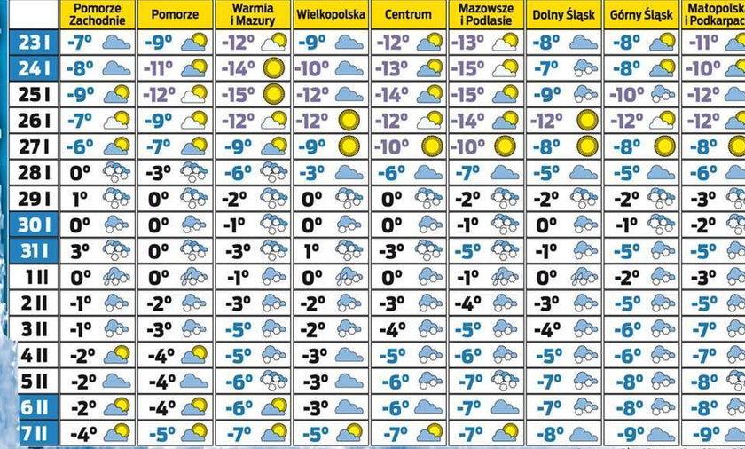 tabela pogoda