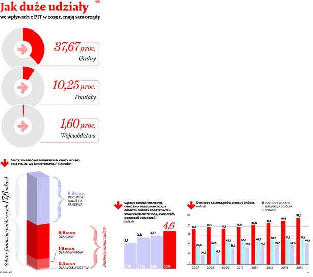 Jak duże udziały we wpływach z PIT w 2015 r. mają samorządy