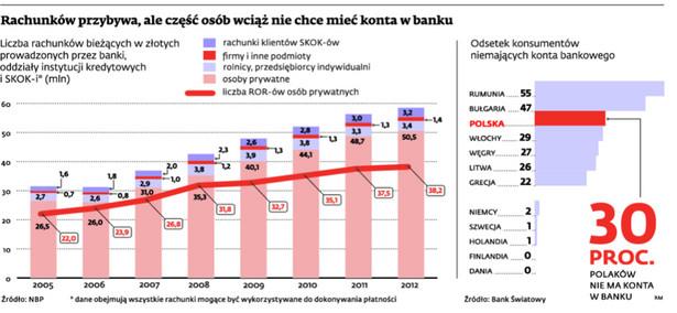 Rachunków przybywa, ale część osób wciąż nie chce mieć konta w banku