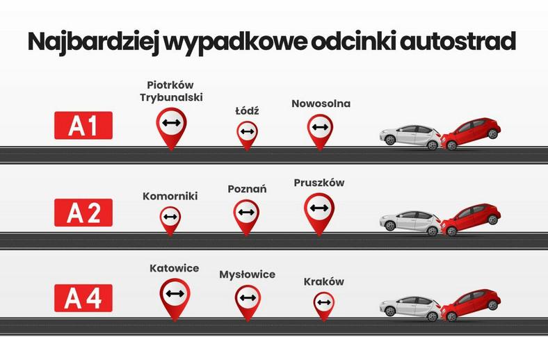 Najgorsze odcinki autostrad