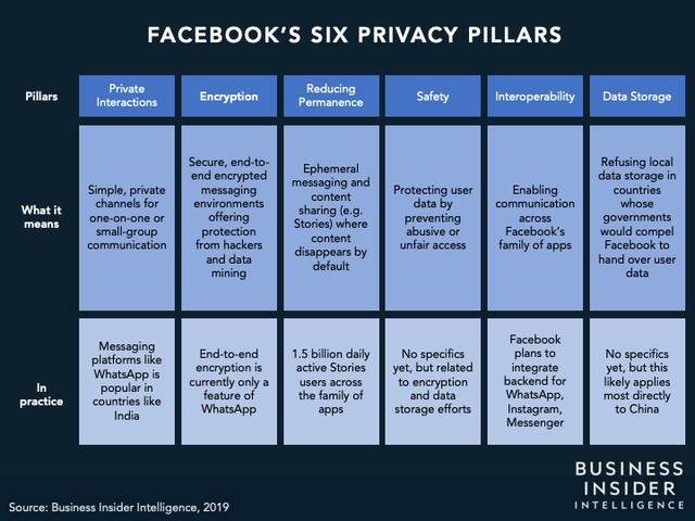 Facebook's Six Privacy Pillars