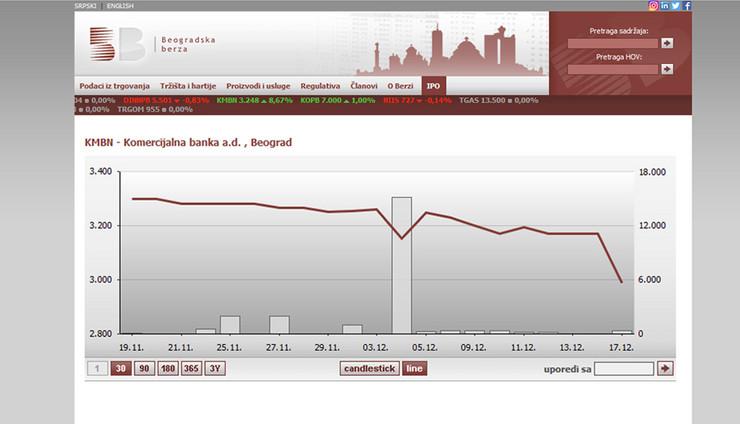 BERZA komercijalna banka foto Screenshot belex rs