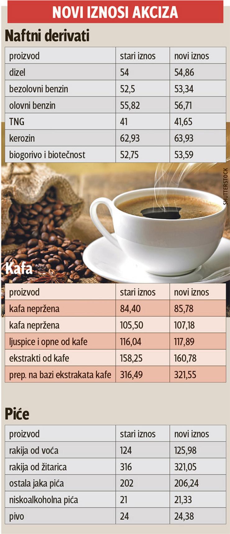 grafika poskupljenje naftni derivati pica kafe foto RAS