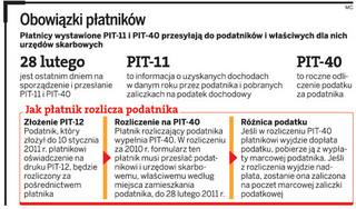 Dziś ostatni dzień na złożenie PIT-11 i PIT-40 za 2010 rok
