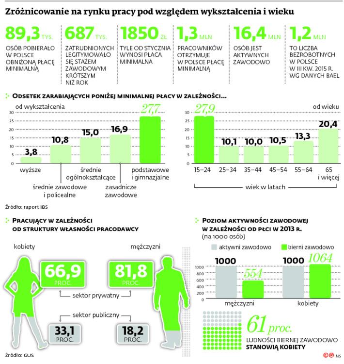 Zróżnicowanie na rynku pracy pod względem wukształcenia i wieku
