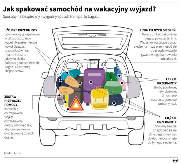 Jak spakować samochód na wakacyjny wyjazd?