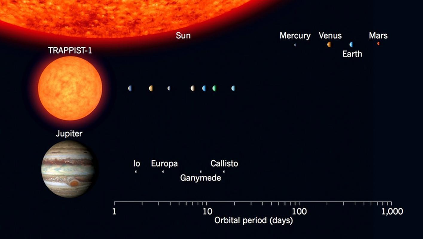 TRAPPIST-1 i jej układu planetarnego w porównaniu z Układem Słonecznym