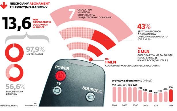 NIECHCIANY ABONAMENT TELEWIZYJNO-RADIOWY
