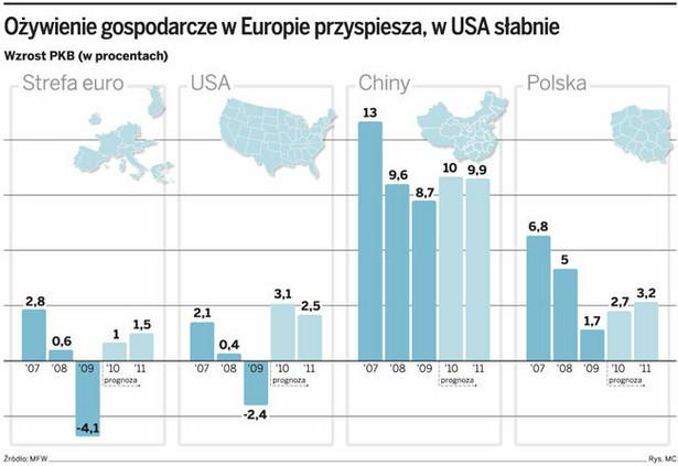 Ożywienie gospodarcze w Europie przyspiesza, w USA słabnie