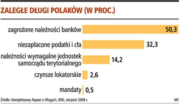 Zaległe długi Polaków (w proc.)