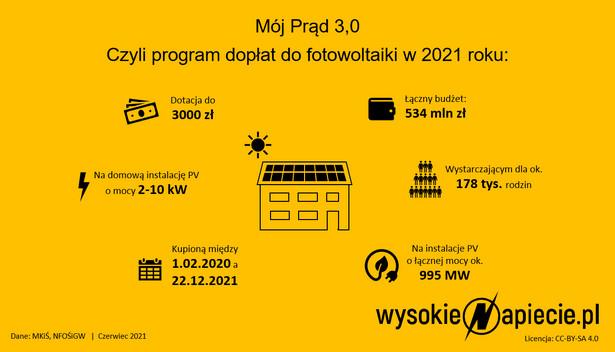 Program dopłat do fotowoltaiki w 2021 roku