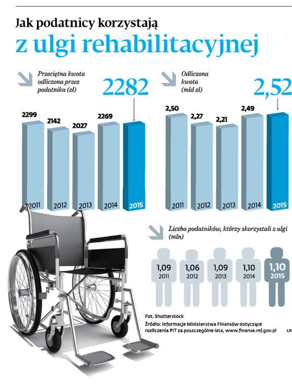Jak podatnicy korzystają z ulgi rehabilitacyjnej