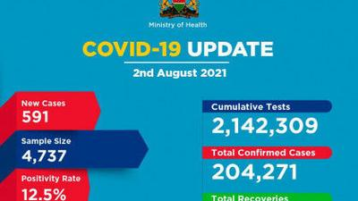 Coronavirus - Kenya: COVID-19 Update (2 August 2021)