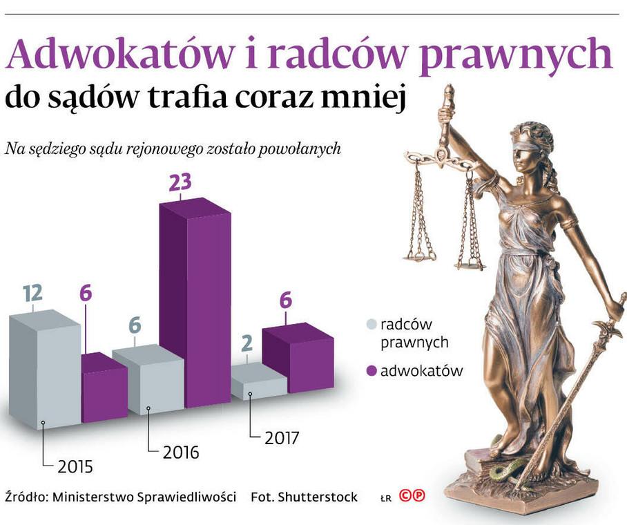 Adwokatów i radców prawnych do sądów trafia coraz mniej
