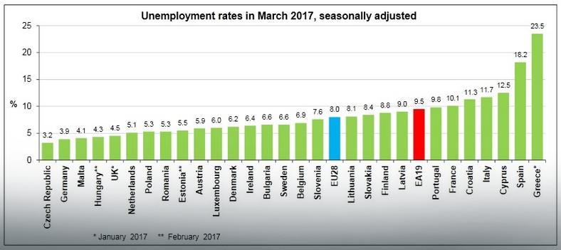 Bezrobocie w UE