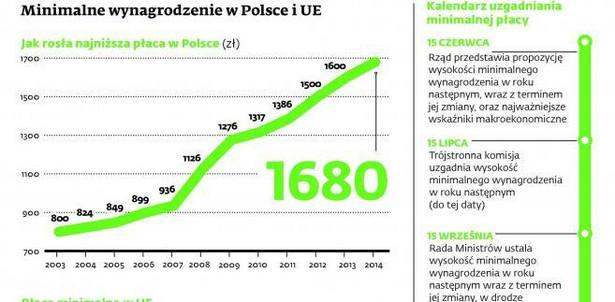Minimalne wynagrodzenie w Polsce i UE
