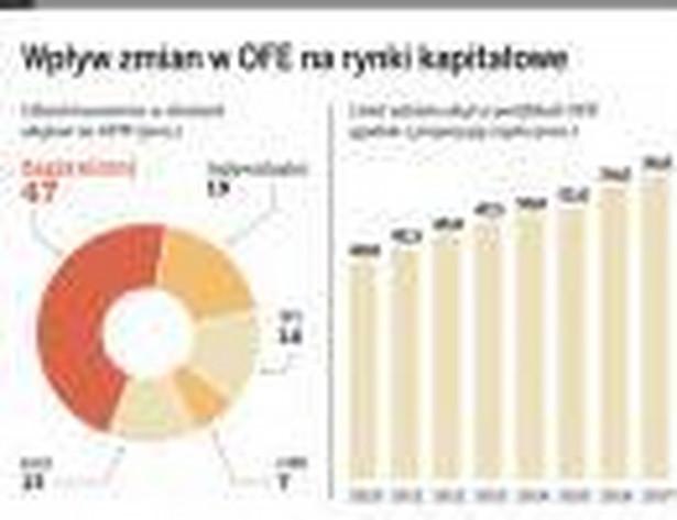 Wpływ zmian w OFE na rynki kapitałowe