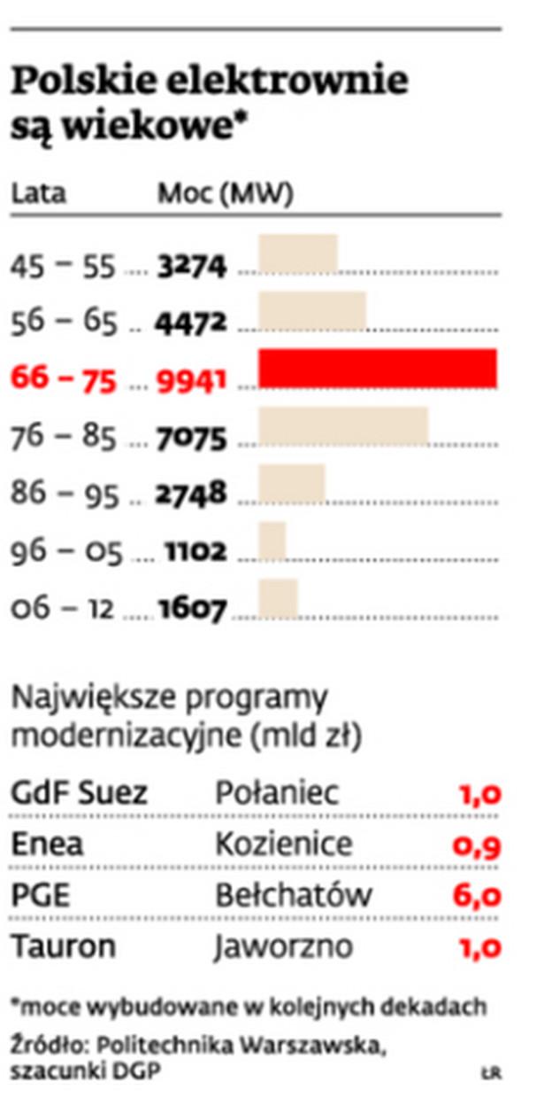 Polskie elektrownie są wiekowe