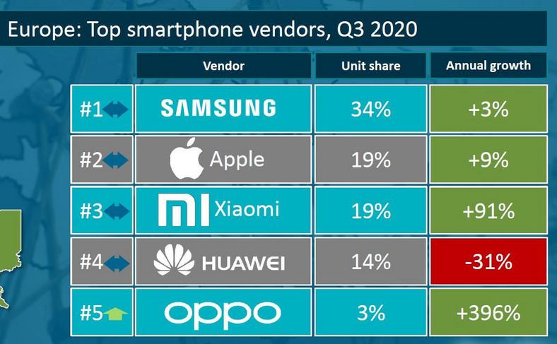 Sprzedaż smartfonów w Europie