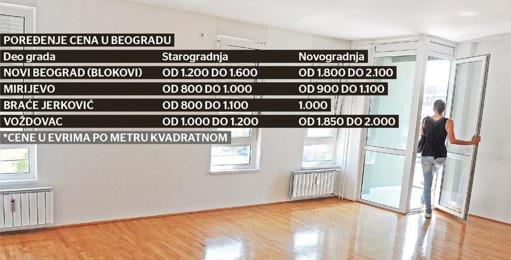 grafika beograd cene stanova po naseljima foto RAS