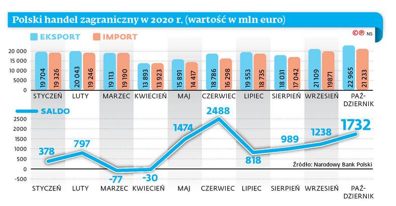 Polski handel zagraniczny w 2020 r. (wartość w mln euro)