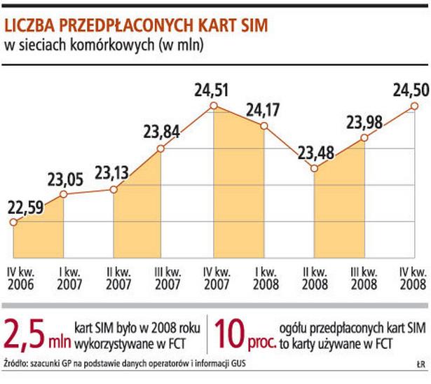 Liczba przepłaconych kart SIM