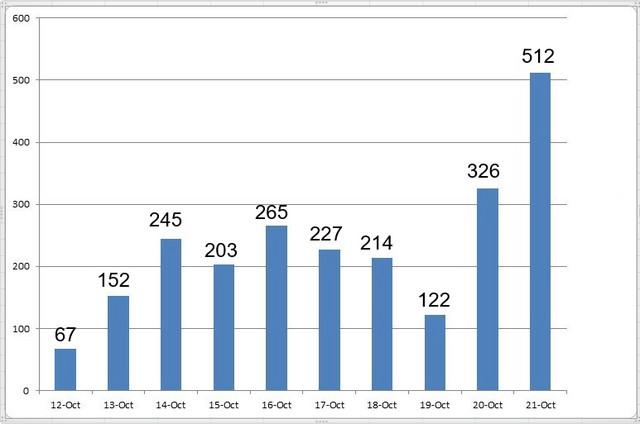 Rast broja zaraženih poslednjih deset dana