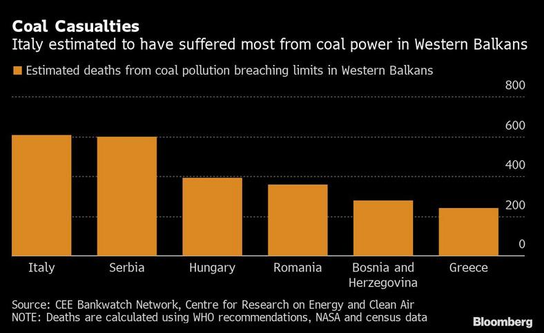 Szacunkowe zgony z powodu zanieczyszczenia przekraczającego limity na Bałkanach Zachodnich